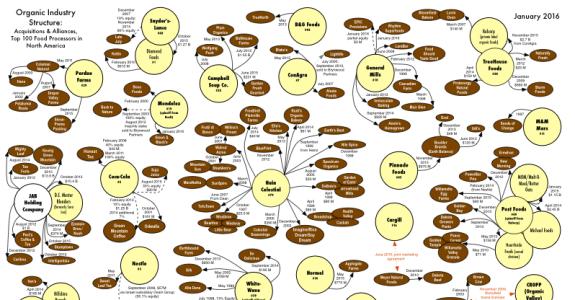 Estrutura da indústria processadora de orgânicos: EUA