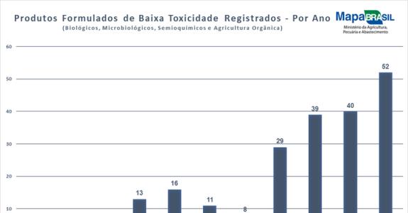 Cresce número de registros de produtos biológicos para uso agrícola