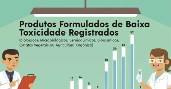 Mercado de biodefensivos cresce mais de 70% no Brasil em um ano