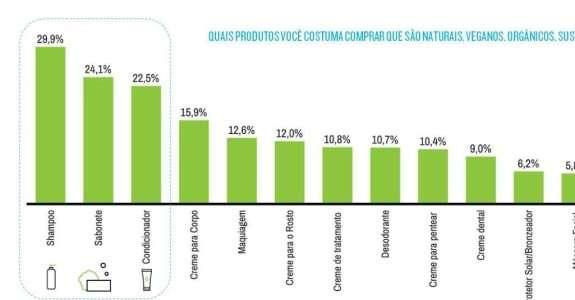 Produtos de higiene e beleza sustentáveis ganham mais mercado